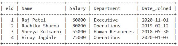 Employee Table MySQL NOT BETWEEN