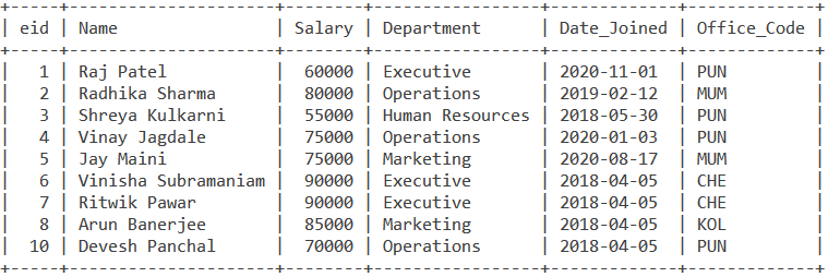 MySQL Aggregate functions  Sum Employee Table