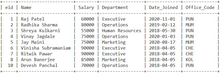 Union Employee Table