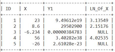 Numbers Table Log2