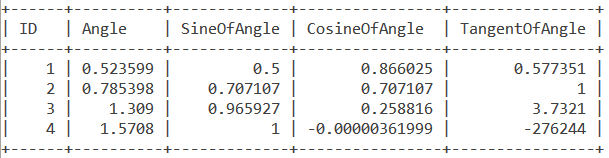 Acos Angles Table