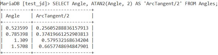 Atan2 Table Example