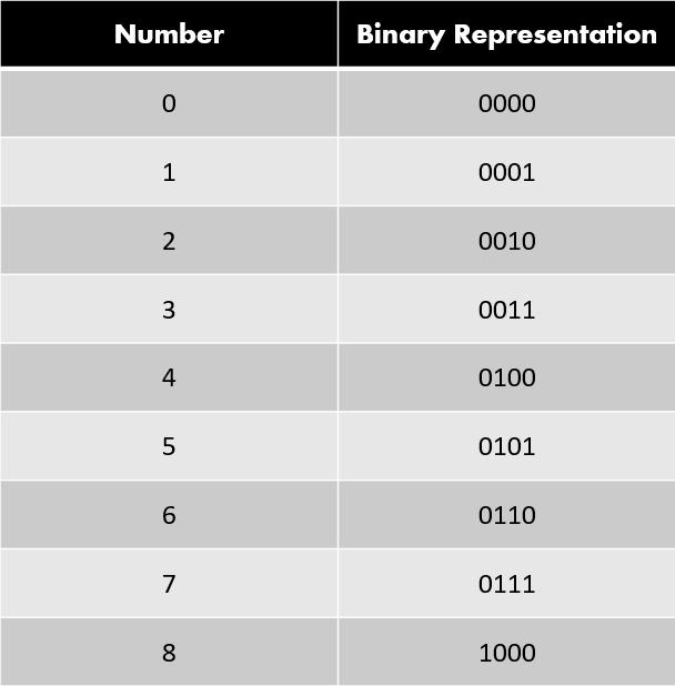 Binary Representation Of Numbers