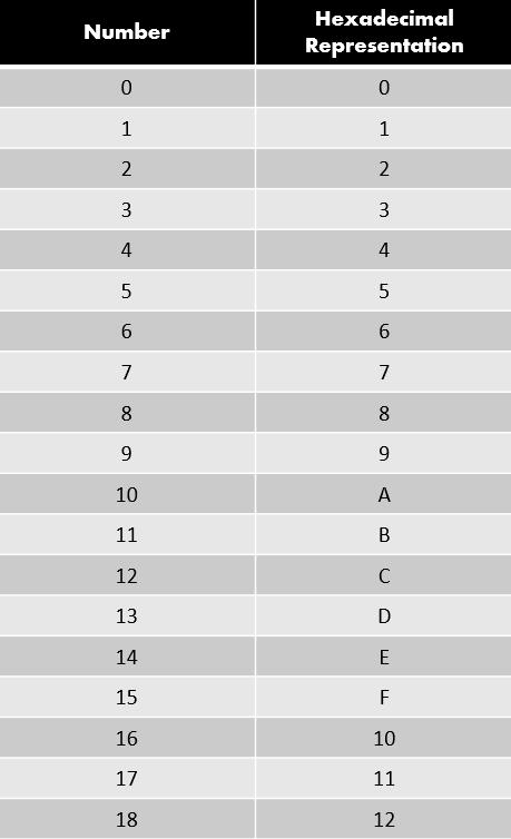 Hexadecimal Representation Of Numbers
