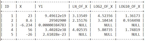 Log Numbers Table