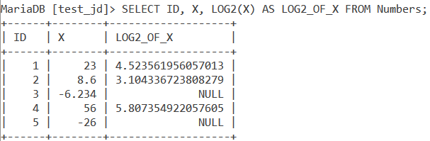 Log2 Table Example 1