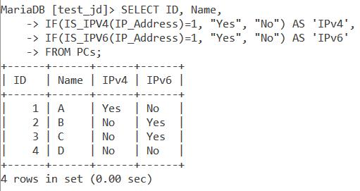 Ipv4 Ipv6 PCs Table Example