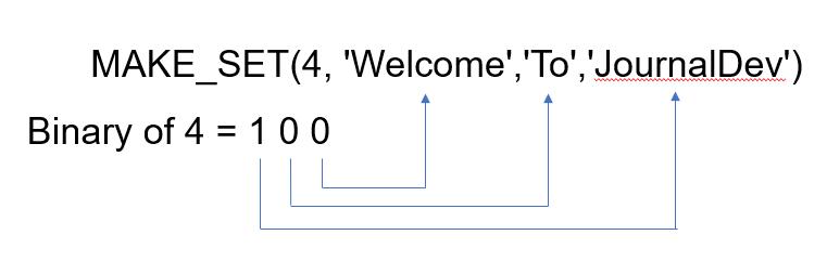 MySQL MAKE_SET Basic Example 4 Info