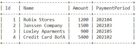 Period Diff Invoices Table
